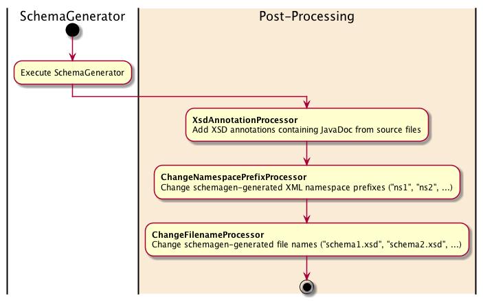 JAXB-2 Maven Plugin – Post-processing Examples - XML Schema